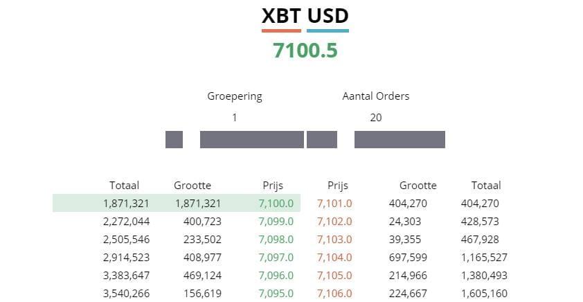 Live BitMEX Bitcoin orderboek Realtime XBT USD prijs
